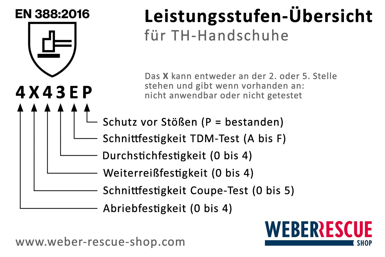 Leistungsstufen-Uebersicht_TH-Handschuhe_EN388-2016