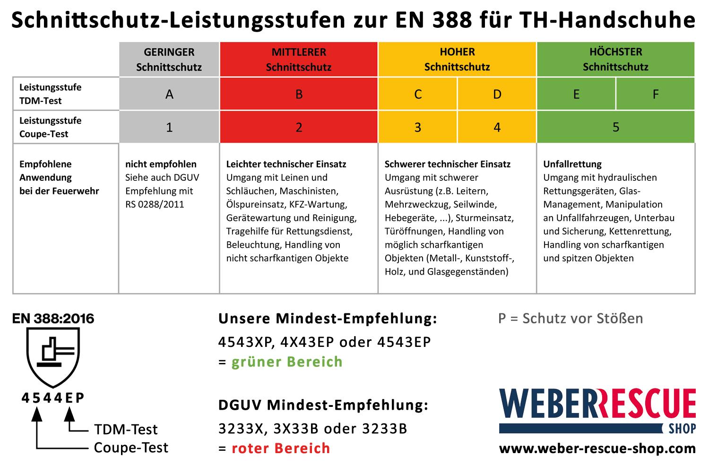 Empfehlung-Schnittschutzklassen-EN388-2016_TH-Handschuhe